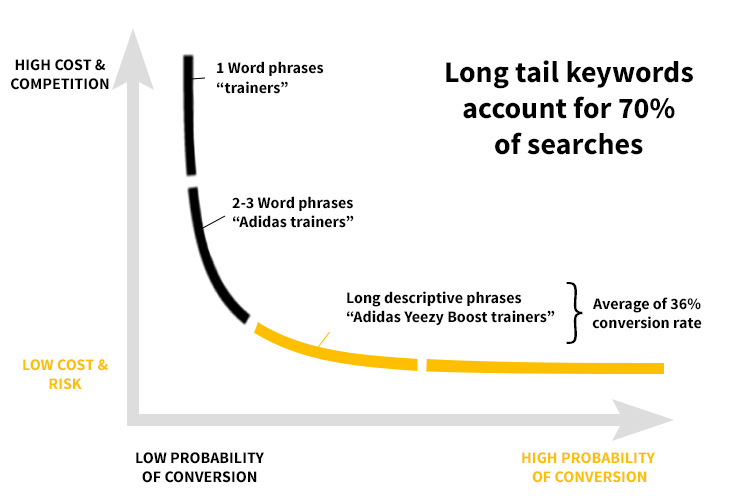 long tail keywords v4 2 - How to Boost Search Engine Optimization with Affiliate Marketing Blog: 7 Strategies